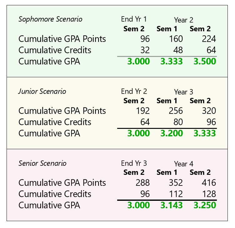 GPA Calculation